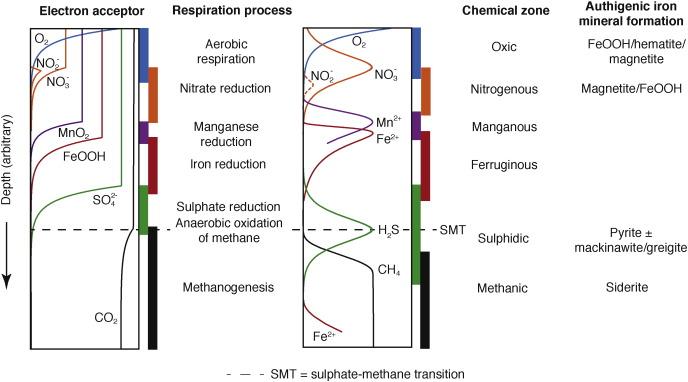 Magnetic mineral diagenesis - ScienceDirect