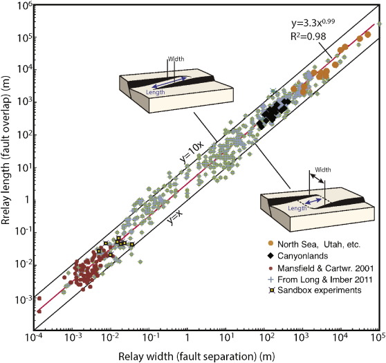 Fault linkage and relay structures in extensional settings—A ... on