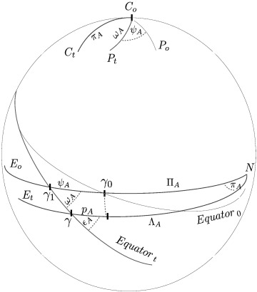 Short Term Orbital Forcing A Quasi Review And A Reappraisal Of