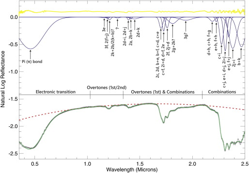 Spectral remote sensing for onshore seepage characterization