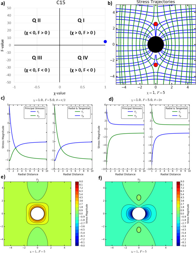 Comprehensive Atlas Of Stress Trajectory Patterns And Stress