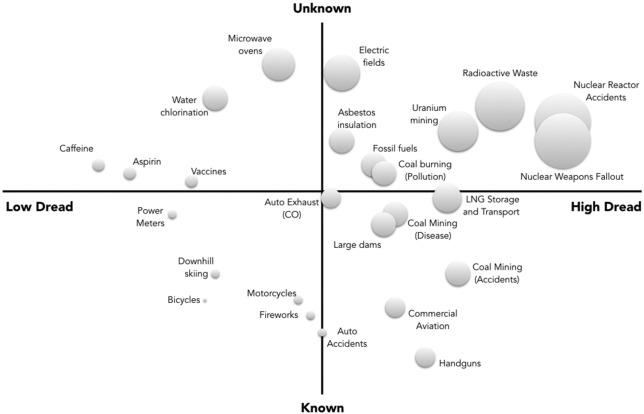 La perception des risques par le public. Les 2 axes sont            : les plus inqiuétants à droite / les plus incunnus en haut