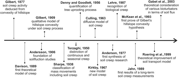 Soil creep: The driving factors, evidence and significance