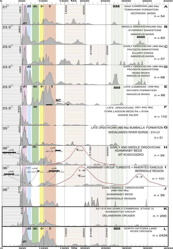 Gamburtsev Subglacial Mountains Age And Composition From