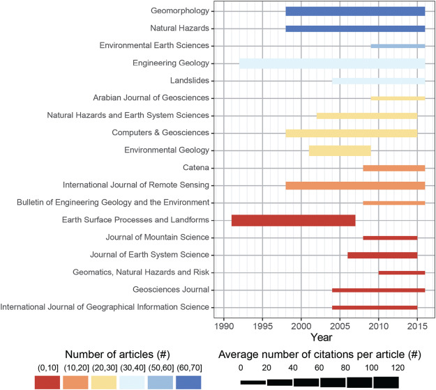 A review of statistically-based landslide susceptibility models