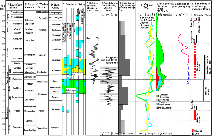 Climatic and hydrologic controls on upper Paleozoic bauxite