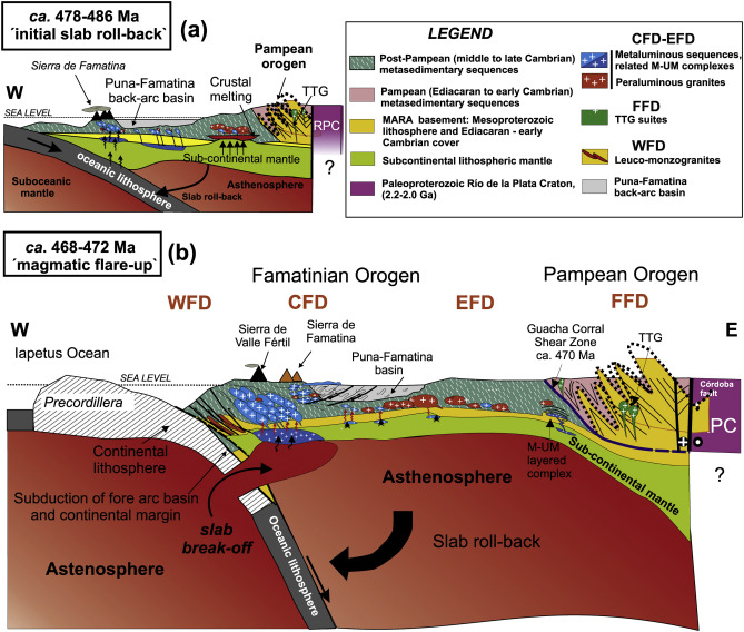 A Review Of The Famatinian Ordovician Magmatism In Southern