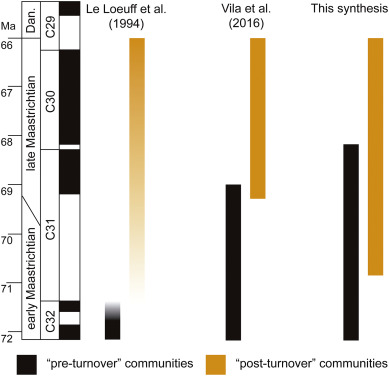 Chronostratigraphic synthesis of the latest Cretaceous