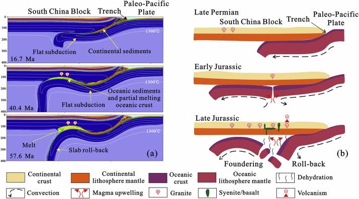Mesozoic tectono-magmatic response in the East Asian ocean