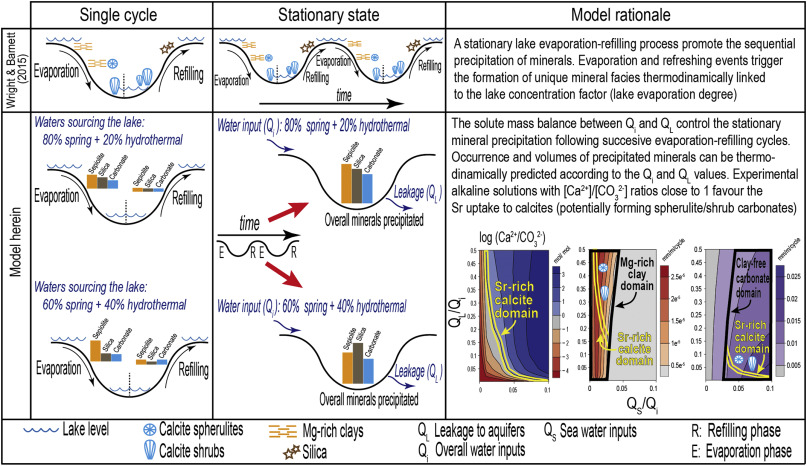 The hydrochemical evolution of alkaline volcanic lakes: a