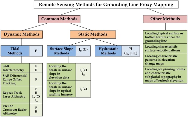 Remote sensing of glacier and ice sheet grounding lines: A