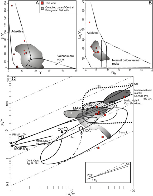 Triassic To Middle Jurassic Geodynamic Evolution Of Southwestern