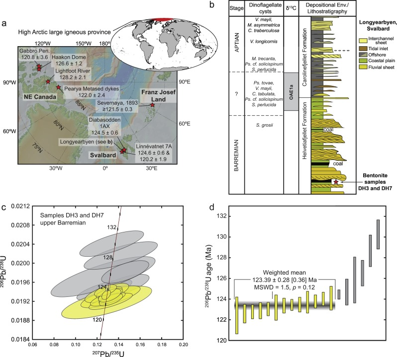 Age of the Barremian–Aptian boundary and onset of the