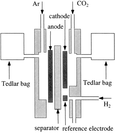 Production Of Syngas Plus Oxygen From Co2 In A Gas Diffusion