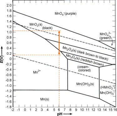 Pourbaix diagram mno2 application wiring diagram improved electrochemical impedance response induced by morphological rh sciencedirect com cu pourbaix diagram pourbaix diagram chromium ccuart Image collections