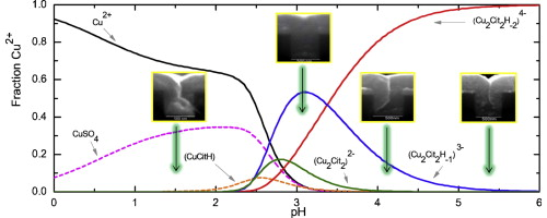 Electrodeposition of copper into trenches from a citrate plating