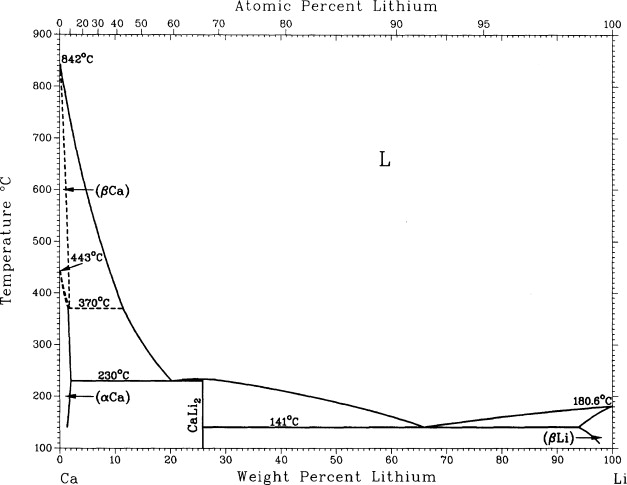 Effect Of Calcium On The Electrochemical Behavior Of Lithium Anode