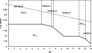 Thermodynamic and electrochemistry analysis of the zinc potentialph diagram of zniiznsnh4clnh3h2o system constructed at znii 02 m pnh3 0602 pcl 0602 and 25 c ccuart Choice Image