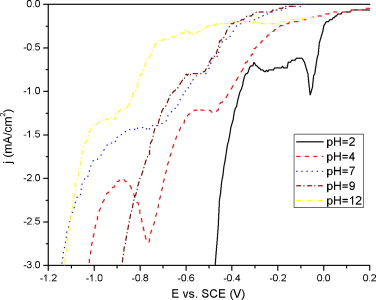 Formulation and characterization of electrolyte for