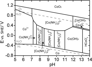 The mechanism of anodic dissolution of cobalt in neutral and potential ph diagram of the system conh3h2o activity of soluble cobalt ion species 104mol l18 ccuart Images
