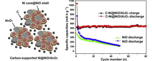 Carbon Supported Ni Nio Al2o3 Integrated Nanocomposite Derived From