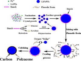 Polyacene Coated Carbon Lifepo4 Cathode For Li Ion Batteries
