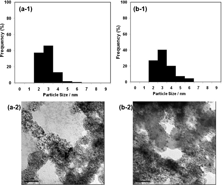 The importance of ultrasonic parameters in the preparation of fuel tkk samples treated in the ultrasonic bath 40 khz 182 w 298 1 k a 1 particle size histogram and a 2 tem image of a tkk sample ultrasonicated fandeluxe Image collections