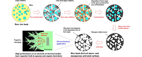 Electrical Double Layer Capacitance Of Micro And Mesoporous