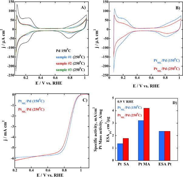 flame based synthesis of core shell structures using pd ru and pd