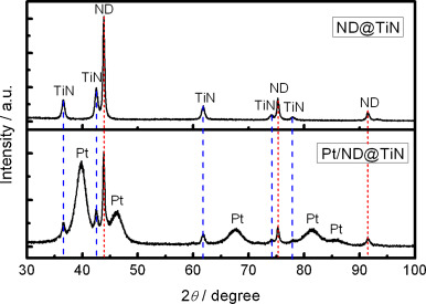 XRD Patterns Of NDTiN And Pt