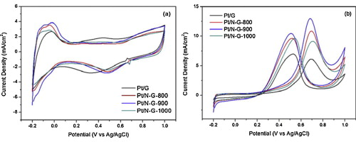 Synthesis of nitrogen-doped graphene supported Pt