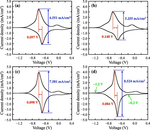 23c8ffca4d Accelerated coloration of electrochromic device with the counter ...