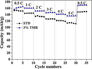 Enhanced high voltage performances of layered lithium nickel