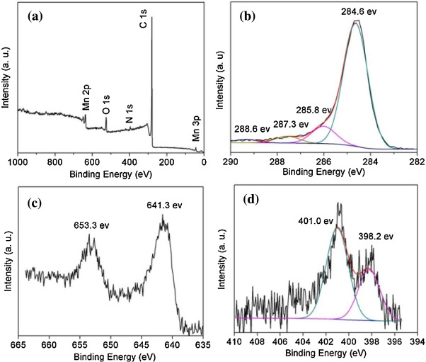 Nitrogen Doped Carbon Nanotubes Encapsulated Mno Nanoparticles