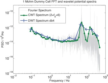 The relationship between spectral and wavelet techniques for