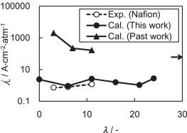 Molecular Dynamics Simulations on O2 Permeation through