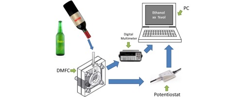 Catalytic fuel cell used as an analytical tool for methanol