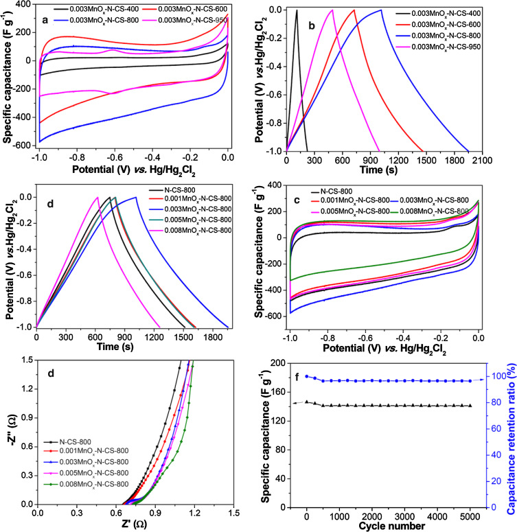 Facile fabrication of MnOx and N co-doped hierarchically