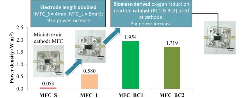 Towards effective small scale microbial fuel cells for energy