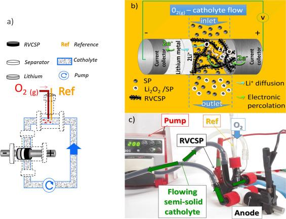1 s2.0 S0013468616309860 gr5 a novel concept of semi solid, li redox flow air (o2) battery a  at gsmportal.co