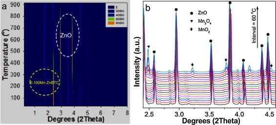 Fabrication of ultrafine manganese oxide-decorated carbon