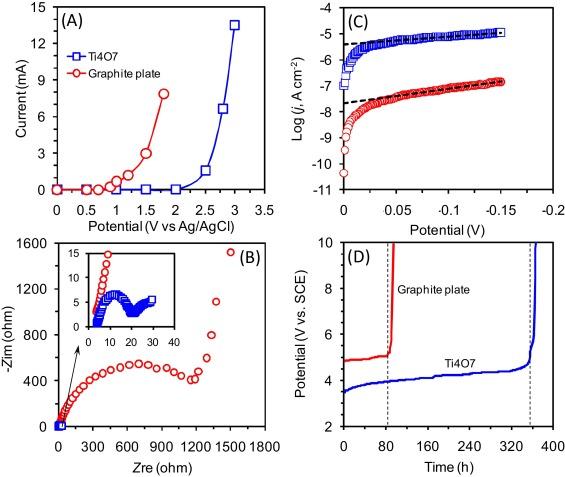 Monolithic Porous Magnéli-phase Ti4O7 for Electro-oxidation