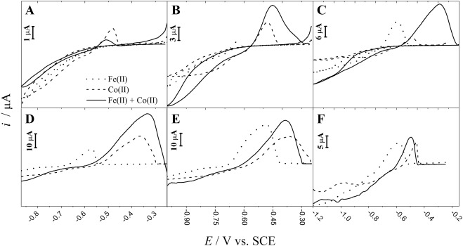 Microwave Electrochemical Deposition Of A Fe Co Alloy With Catalytic