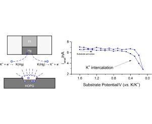 Detecting Potassium Ion Gradients at a Model Graphitic