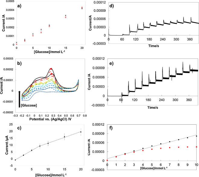 Nanoporous and wrinkled electrodes enhance the sensitivity