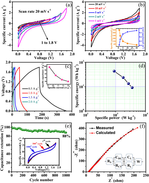 Large scale flexible solid state symmetric supercapacitor