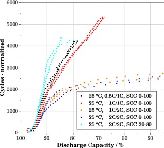 Measurements Of Ageing And Thermal Conductivity In A Secondary Nmc