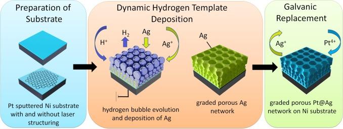 laser directed dynamic hydrogen template deposition of porous pt ag