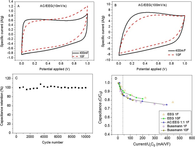 Graphene-enhanced electrodes for scalable supercapacitors