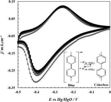 Eco Friendly Redox Mediator Gelatin Electrolyte For Simplified Tio2